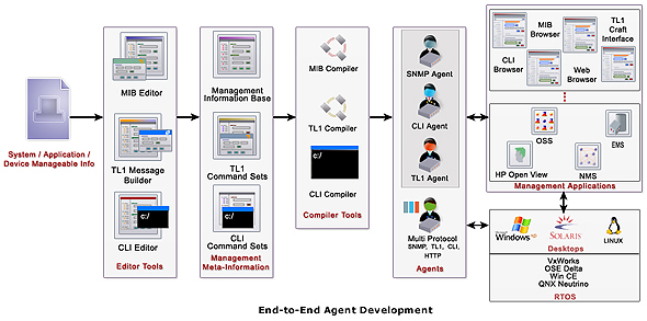 WebNMS Agent Toolkit C Edition