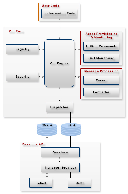 SNMP Agent Architecture