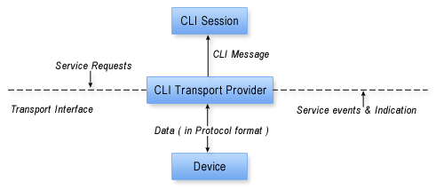 WebNMS CLI Transport Provider