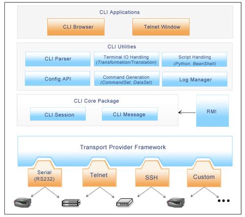 CLI API architecture