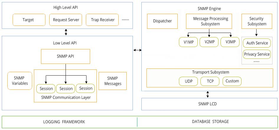 SNMP API Architecture