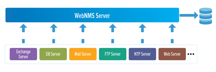 WebNMS Applications Manager