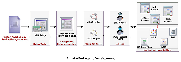 WebNMS SNMP Agent ToolKit-Java SNMP Agent Micro SNMP Agent
