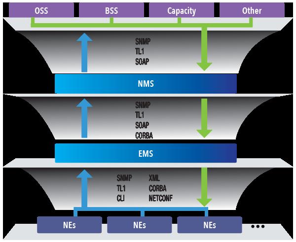 WebNMS Mediation Solutions