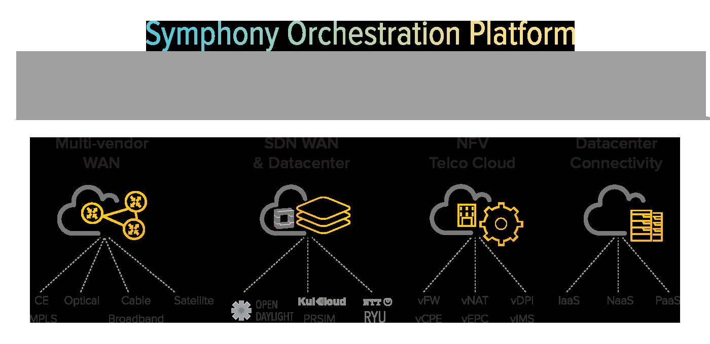 Symphony Orchestration Platform