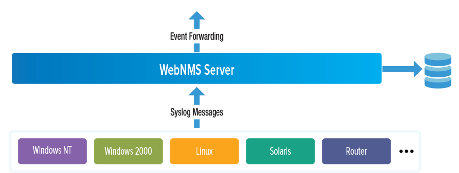 WebNMS Syslog Manager