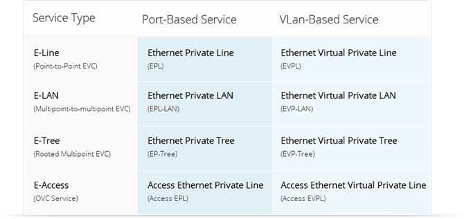WebNMS Carrier Ethernet Management