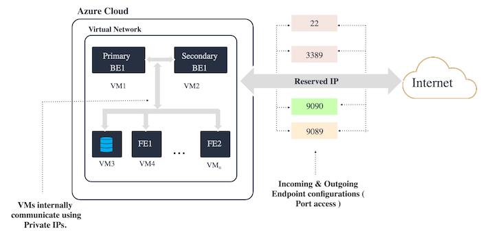 Deploying IoT in Azure Cloud