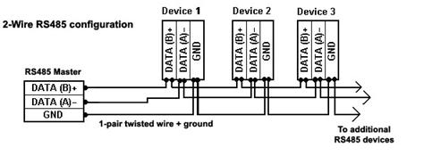 RS485 sensors