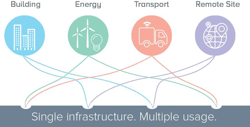 IoT Platform Capabilities