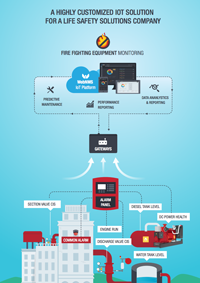 Internet of Things solution for enterprises - WebNMS IoT
