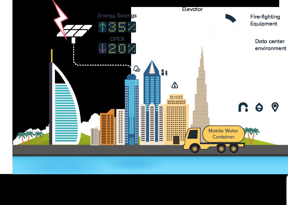 Energy Management, Remote Monitoring, Asset Management