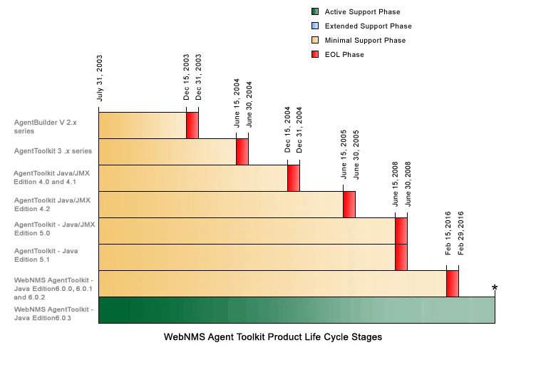 WebNMS Agent Toolkit Product Life Cycle Stages
