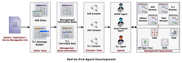End -to-End Agent Development