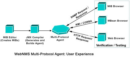 Multi-Protocol User Experience