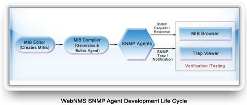 WebNMS SNMP Agent Development Life Cycle
