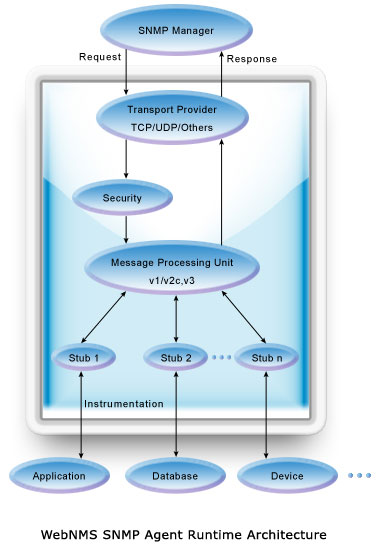 WebNMS SNMP Agent Runtime Architecture