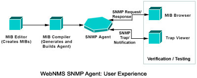 SNMP Agent User Experience