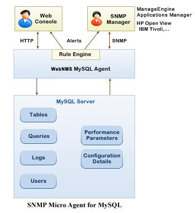 WebNMS SNMP Micro Agent for MySQL - MySQL Management Console
