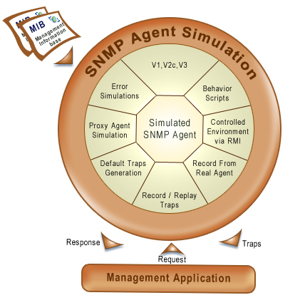 SNMP Agent Simulator, SNMP Simulation, SNMP Simulator