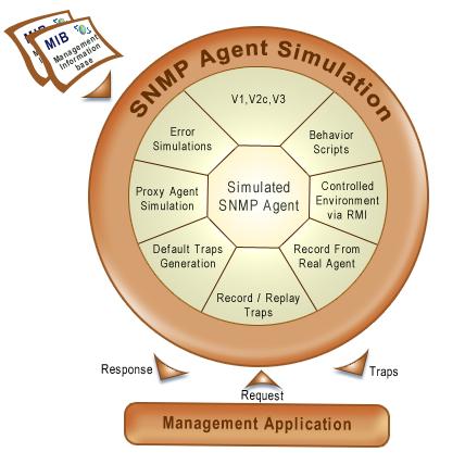 Free Snmp Simulator