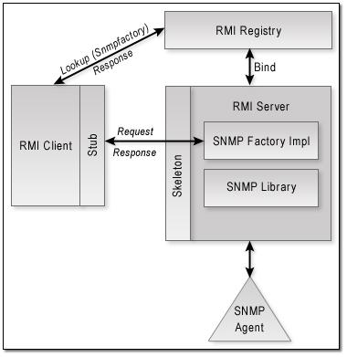 Serializable class in java rmi architecture