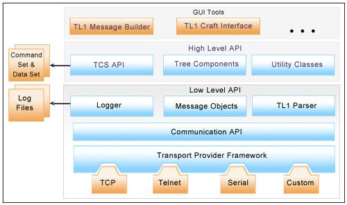 TL1_API