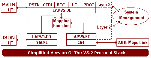 Simplified Version Of The V5.2 Protocol Stack
